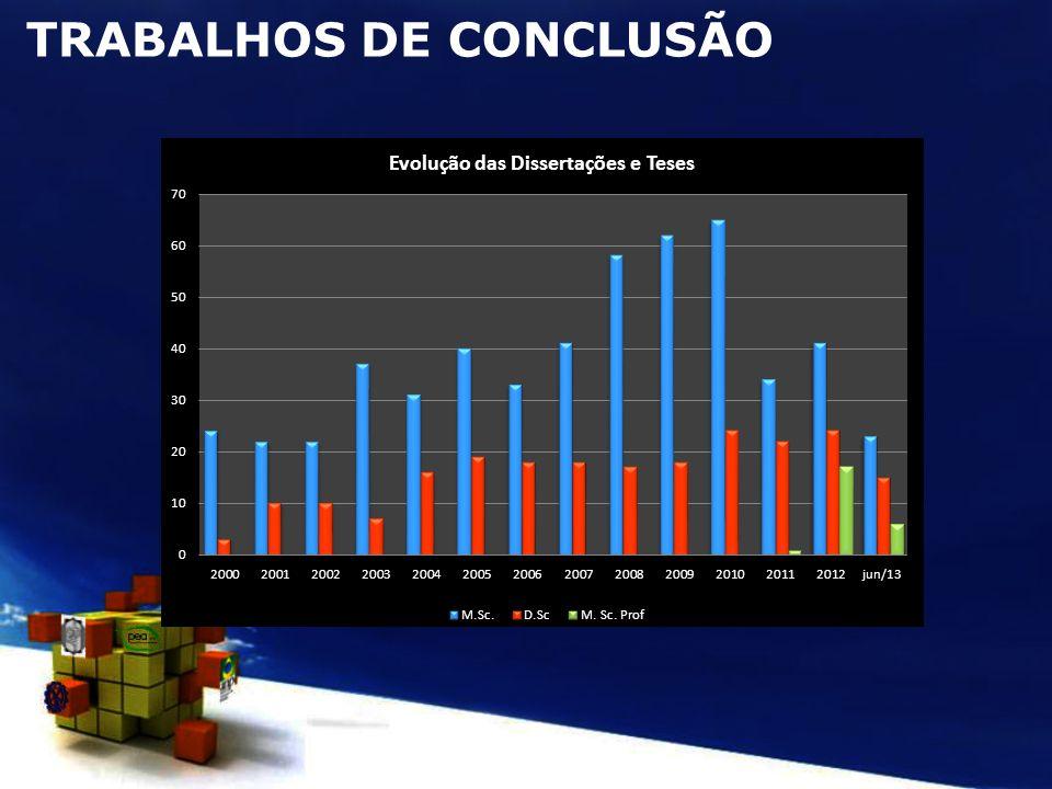 TRABALHOS DE CONCLUSÃO
