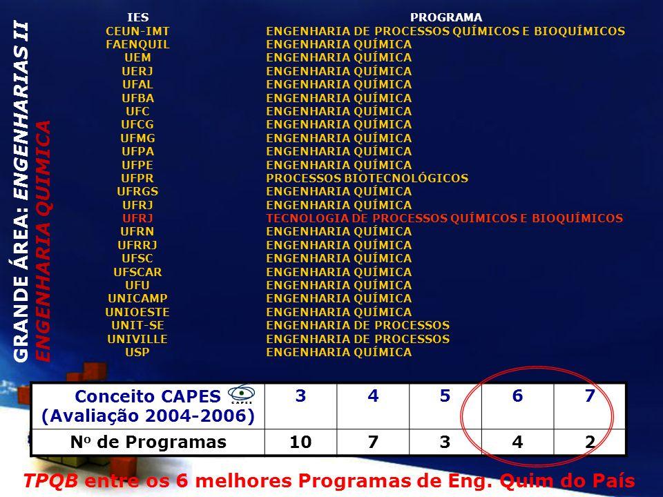 Conceito CAPES (Avaliação 2004-2006)