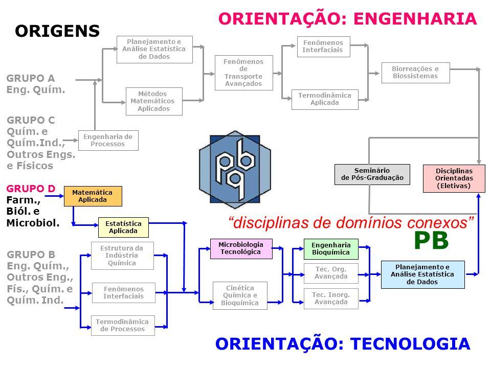 PB ORIENTAÇÃO: ENGENHARIA ORIGENS disciplinas de domínios conexos