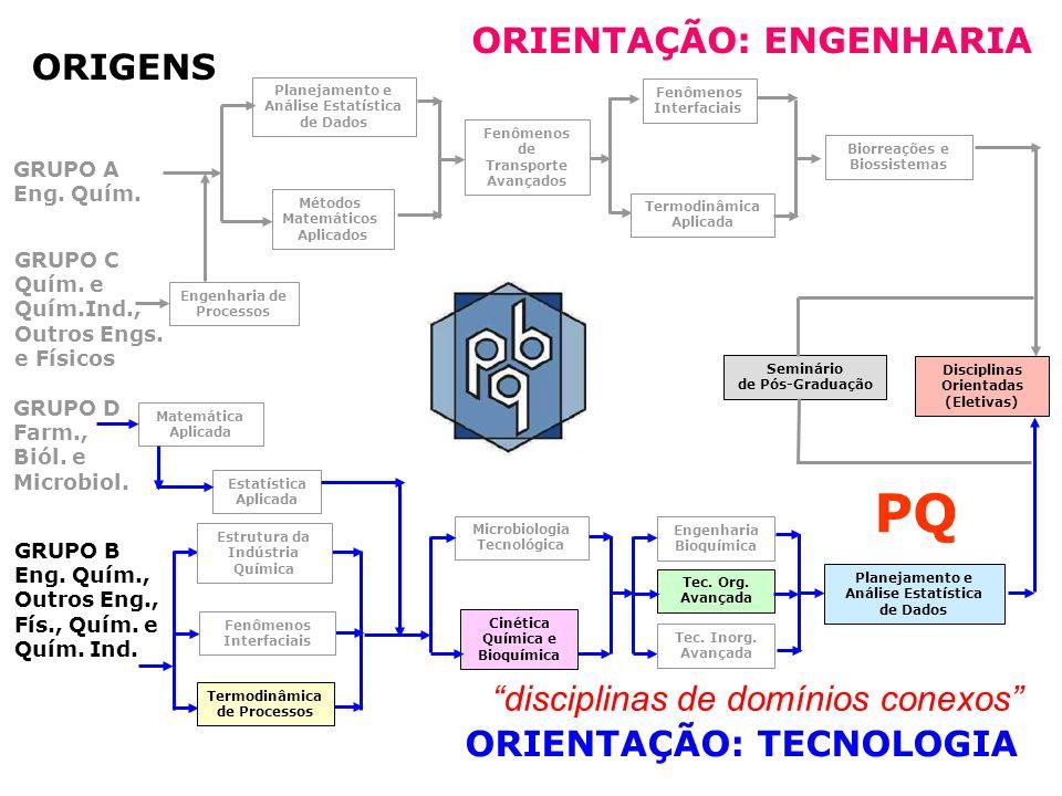 PQ ORIENTAÇÃO: ENGENHARIA ORIGENS disciplinas de domínios conexos