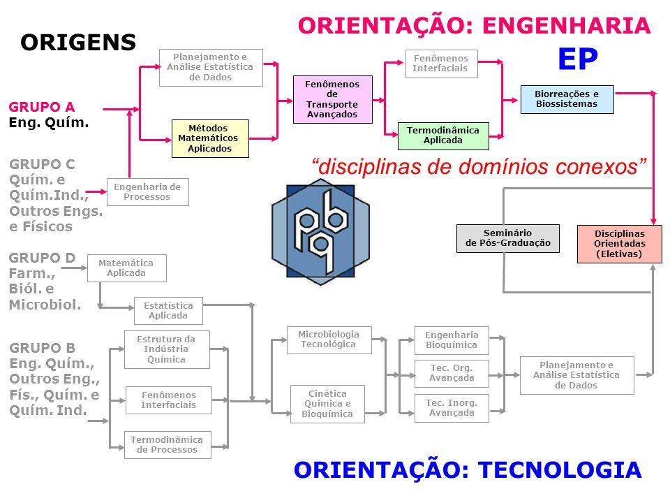 EP ORIENTAÇÃO: ENGENHARIA ORIGENS disciplinas de domínios conexos