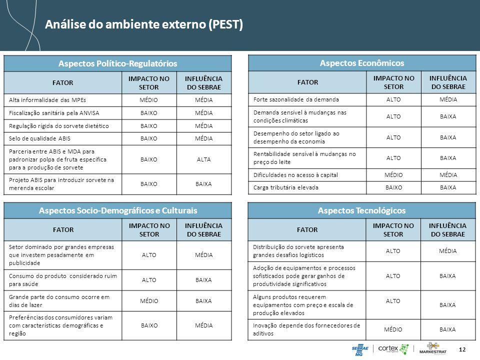Análise do ambiente externo (PEST)