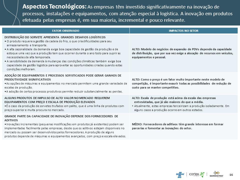 Aspectos Tecnológicos: As empresas têm investido significativamente na inovação de processos, instalações e equipamentos, com atenção especial à logística. A inovação em produtos efetuada pelas empresas é, em sua maioria, incremental e pouco relevante.