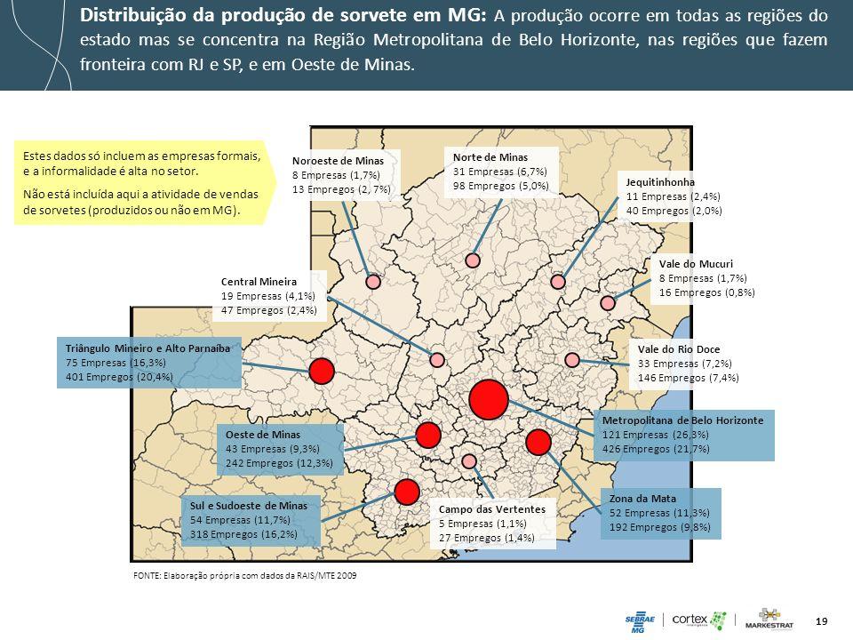 Distribuição da produção de sorvete em MG: A produção ocorre em todas as regiões do estado mas se concentra na Região Metropolitana de Belo Horizonte, nas regiões que fazem fronteira com RJ e SP, e em Oeste de Minas.