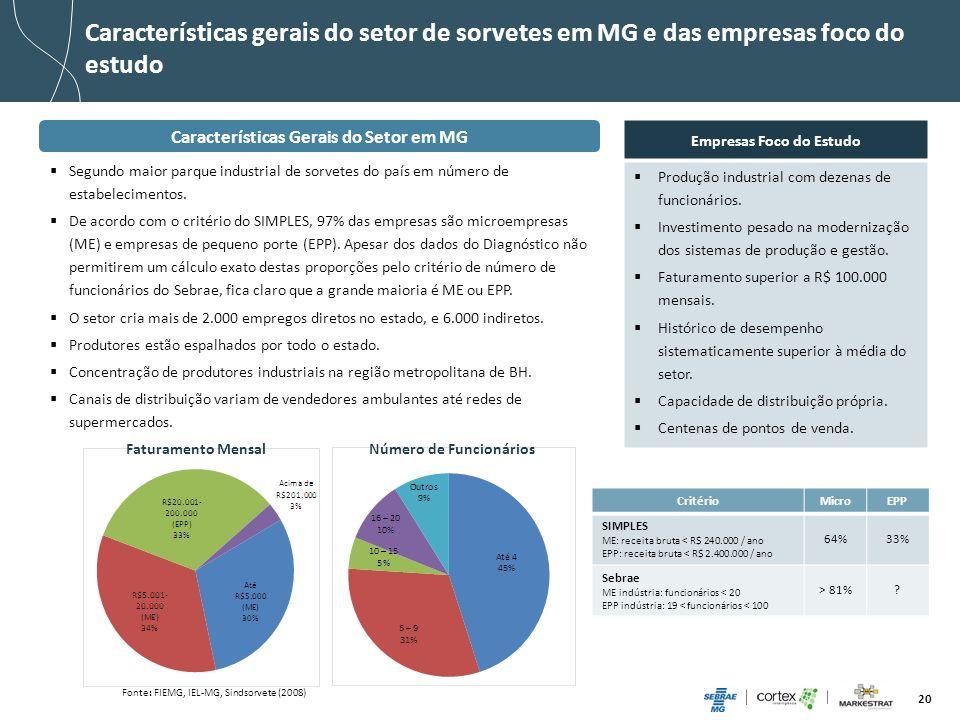 Características gerais do setor de sorvetes em MG e das empresas foco do estudo