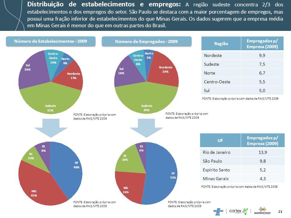 Distribuição de estabelecimentos e empregos: A região sudeste concentra 2/3 dos estabelecimentos e dos empregos do setor. São Paulo se destaca com a maior porcentagem de empregos, mas possui uma fração inferior de estabelecimentos do que Minas Gerais. Os dados sugerem que a empresa média em Minas Gerais é menor do que em outras partes do Brasil.