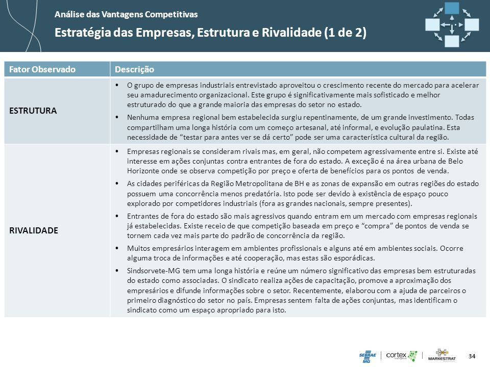 Estratégia das Empresas, Estrutura e Rivalidade (1 de 2)