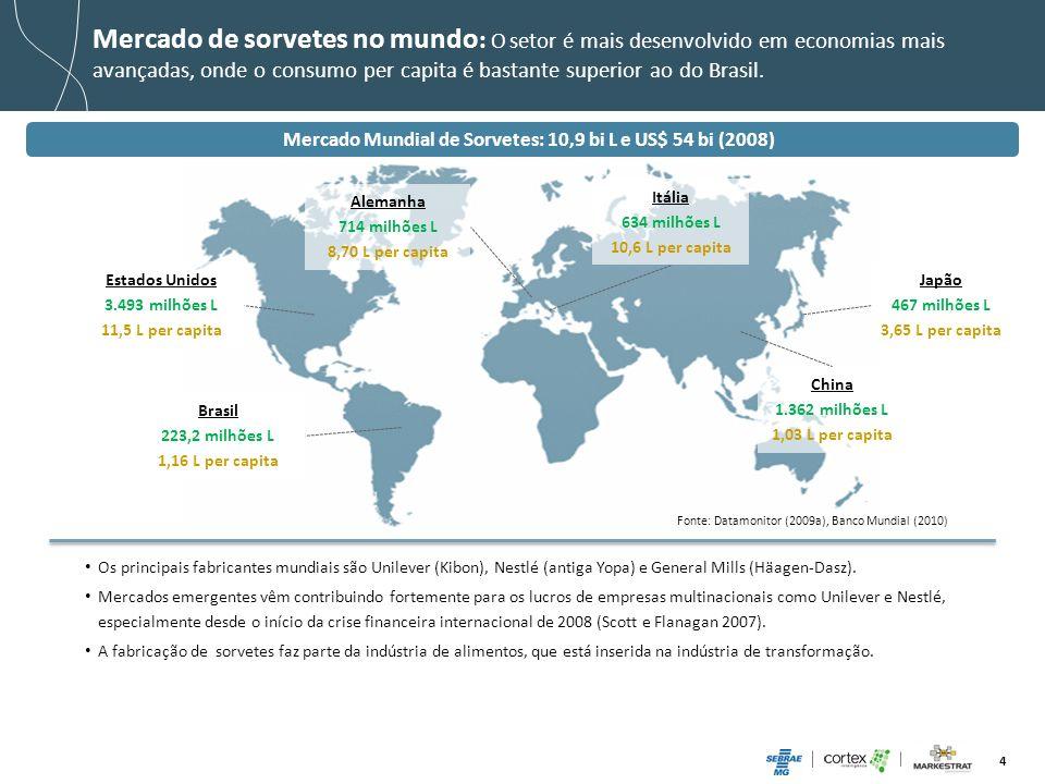 Mercado Mundial de Sorvetes: 10,9 bi L e US$ 54 bi (2008)