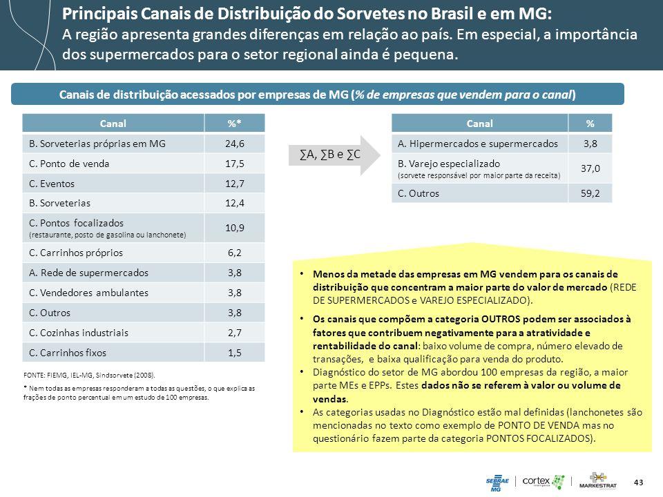 Principais Canais de Distribuição do Sorvetes no Brasil e em MG: