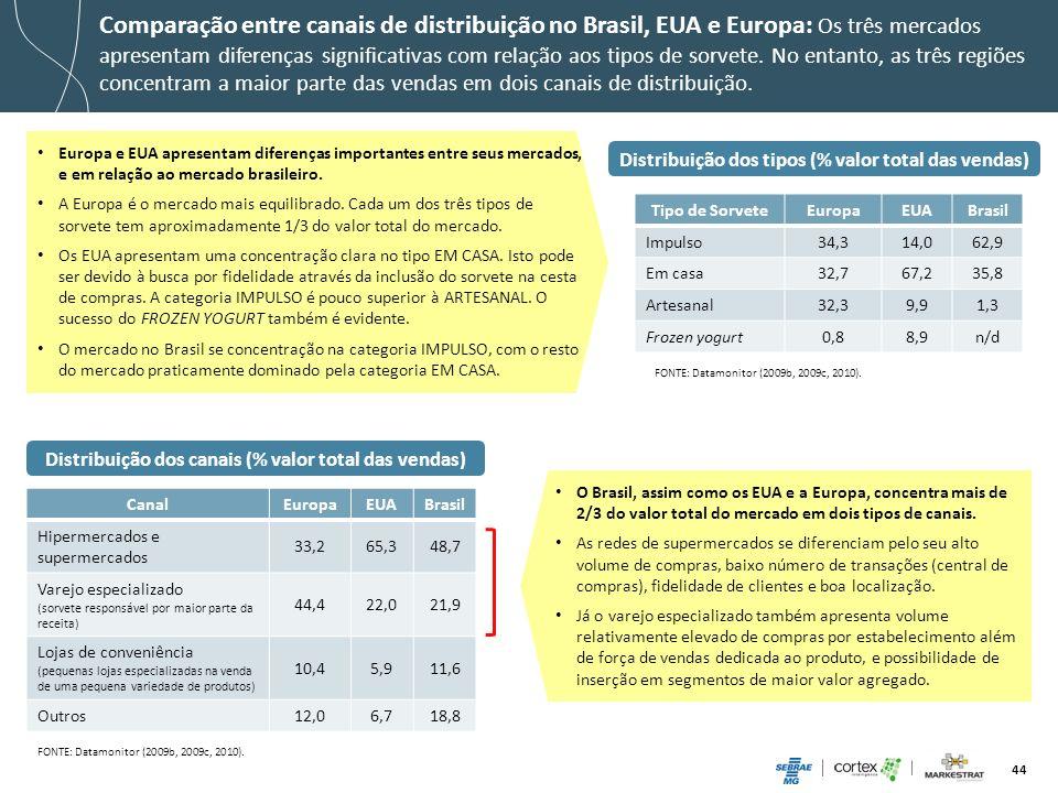 Comparação entre canais de distribuição no Brasil, EUA e Europa: Os três mercados apresentam diferenças significativas com relação aos tipos de sorvete. No entanto, as três regiões concentram a maior parte das vendas em dois canais de distribuição.
