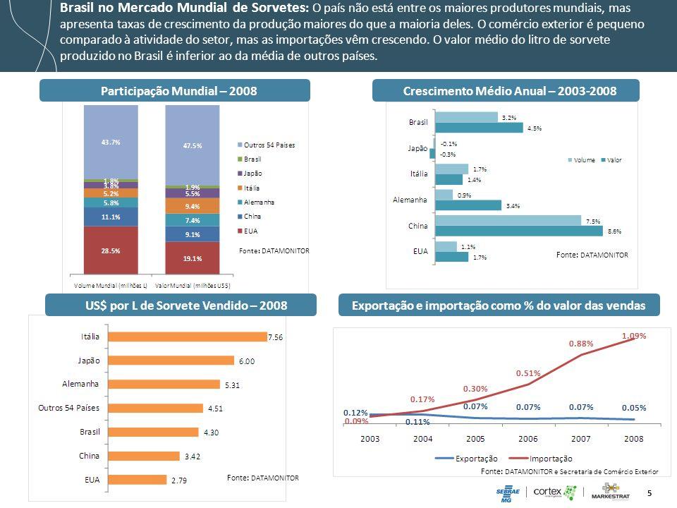Participação Mundial – 2008 Crescimento Médio Anual – 2003-2008
