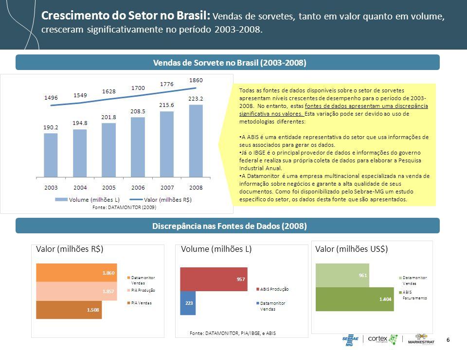 5 Crescimento do Setor no Brasil: Vendas de sorvetes, tanto em valor quanto em volume, cresceram significativamente no período 2003-2008.