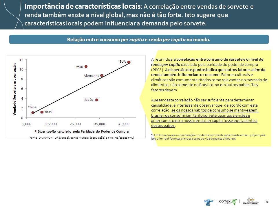 Relação entre consumo per capita e renda per capita no mundo.