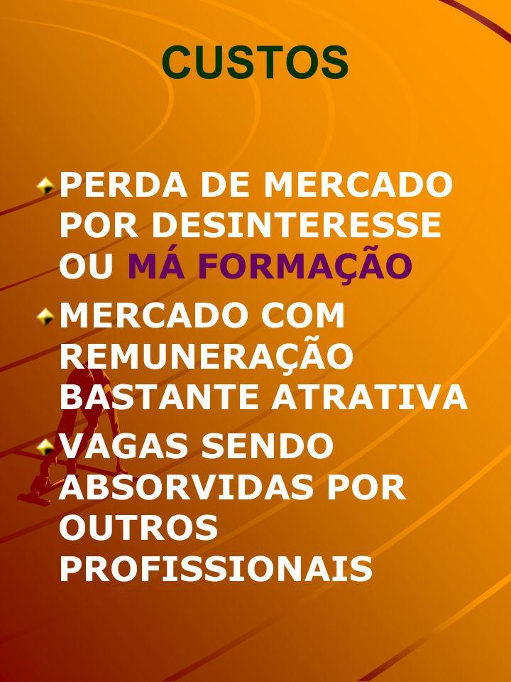 CUSTOS PERDA DE MERCADO POR DESINTERESSE OU MÁ FORMAÇÃO