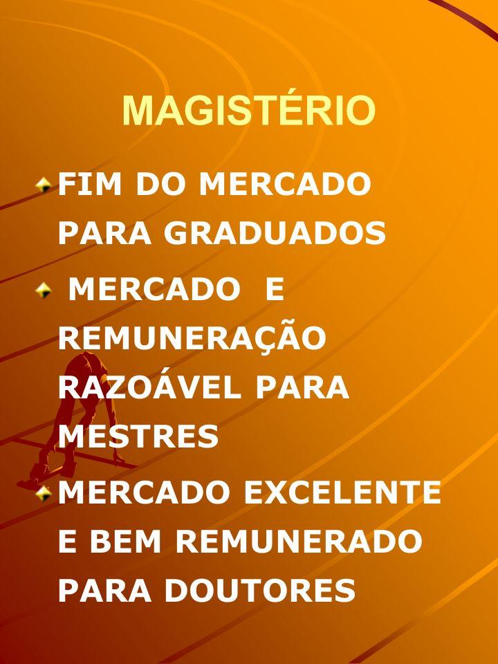 MAGISTÉRIO FIM DO MERCADO PARA GRADUADOS
