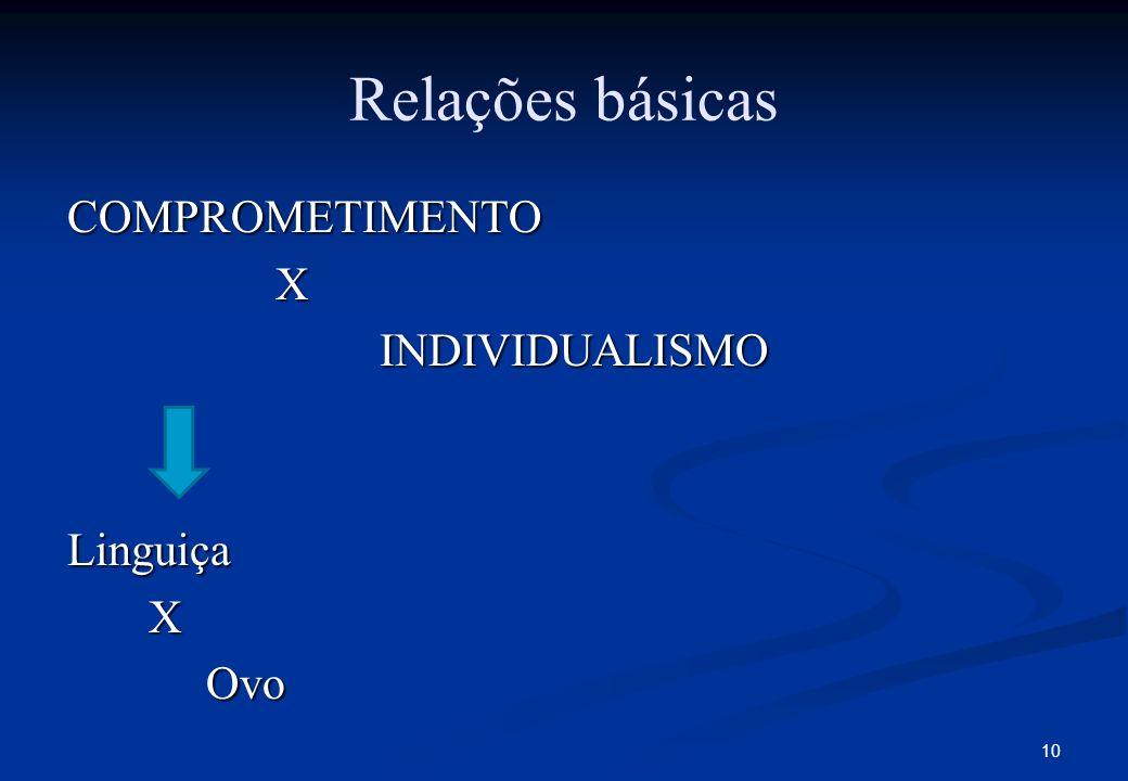 Relações básicas COMPROMETIMENTO X INDIVIDUALISMO Linguiça Ovo