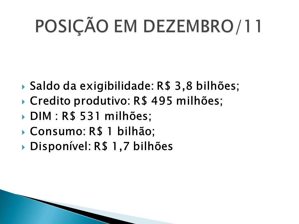 POSIÇÃO EM DEZEMBRO/11 Saldo da exigibilidade: R$ 3,8 bilhões;