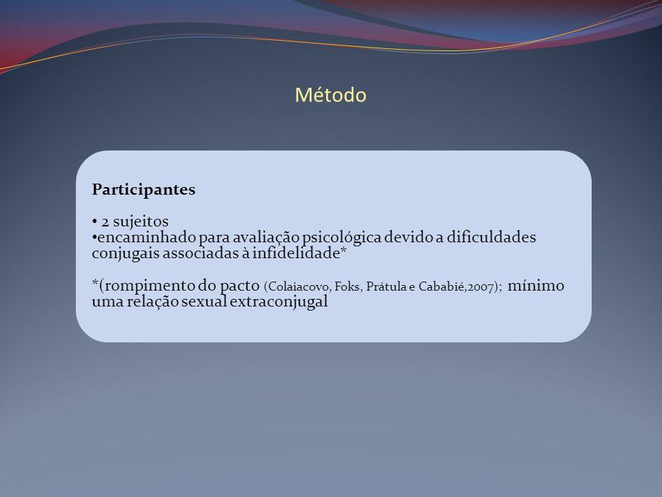 Método Participantes 2 sujeitos