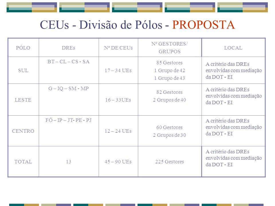 CEUs - Divisão de Pólos - PROPOSTA