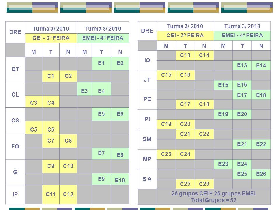 26 grupos CEI + 26 grupos EMEI