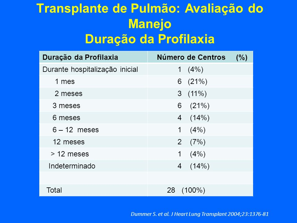 Transplante de Pulmão: Avaliação do Manejo Duração da Profilaxia