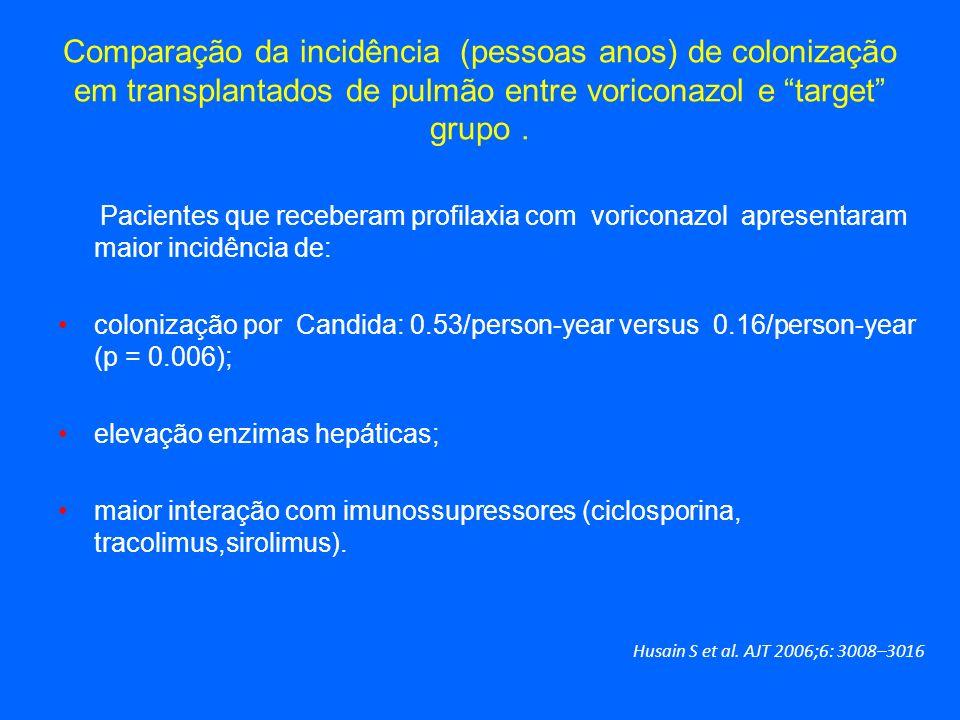 Comparação da incidência (pessoas anos) de colonização em transplantados de pulmão entre voriconazol e target grupo .