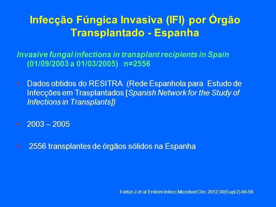 Infecção Fúngica Invasiva (IFI) por Órgão Transplantado - Espanha