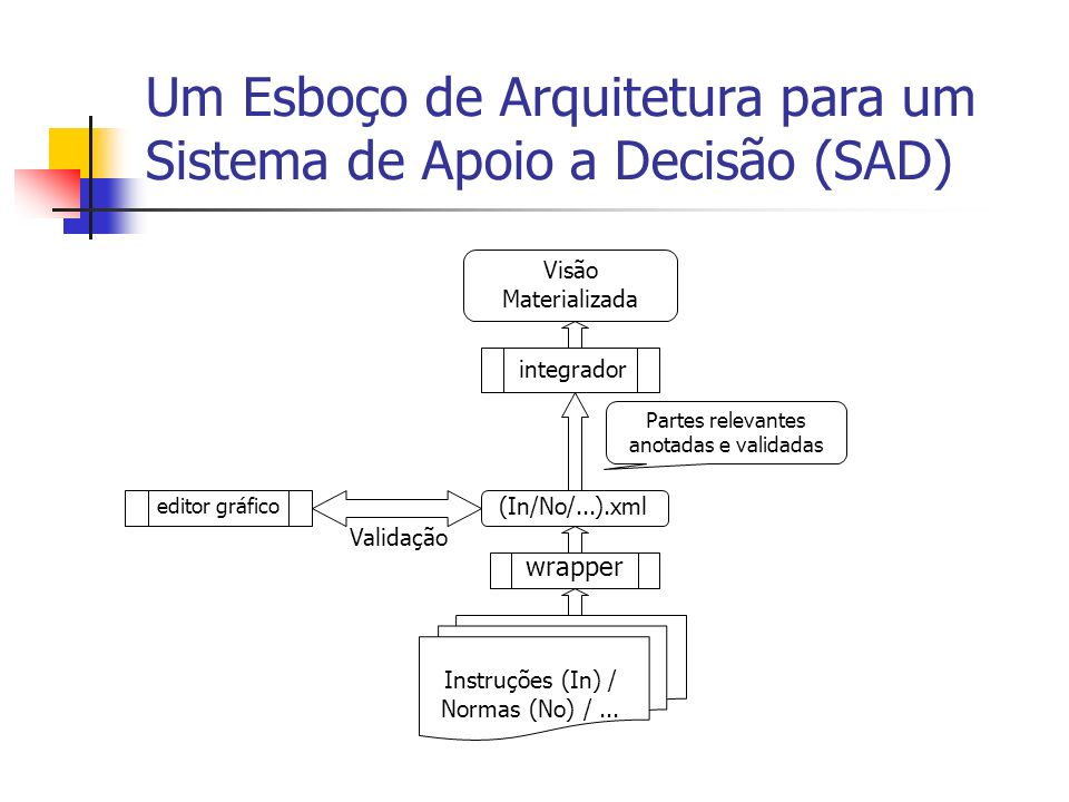 Um Esboço de Arquitetura para um Sistema de Apoio a Decisão (SAD)