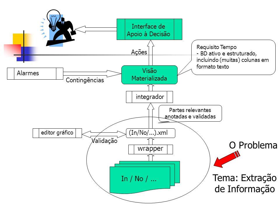 O Problema Tema: Extração de Informação wrapper In / No / ...