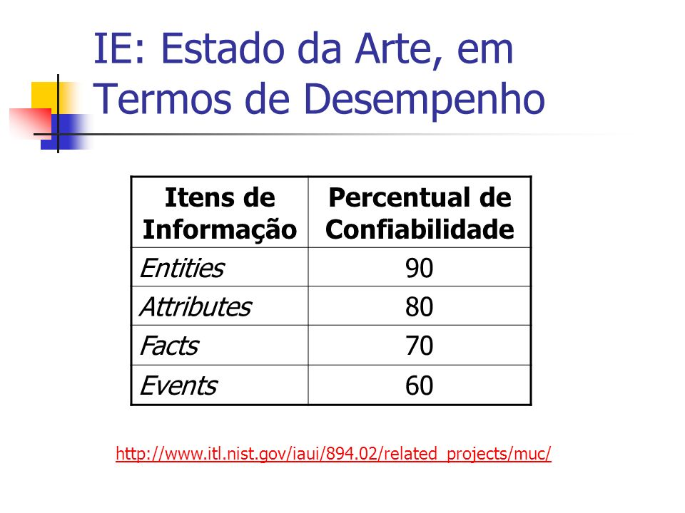 IE: Estado da Arte, em Termos de Desempenho