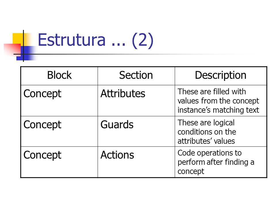 Estrutura ... (2) Block Section Description Concept Attributes Guards