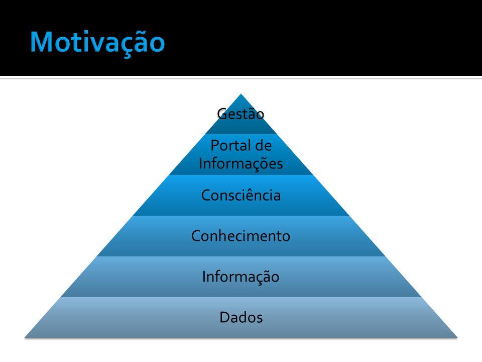 Motivação Gestão Portal de Informações Consciência Conhecimento