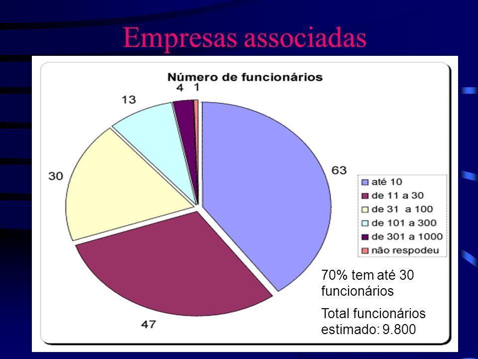 Empresas associadas 70% tem até 30 funcionários