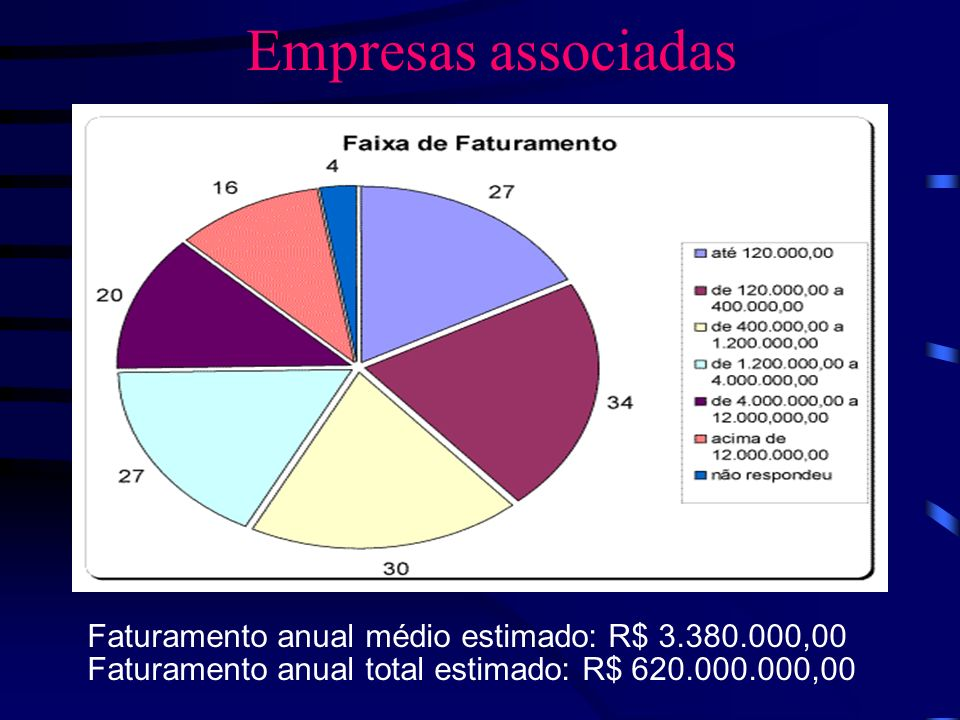 Empresas associadas Faturamento anual médio estimado: R$ 3.380.000,00