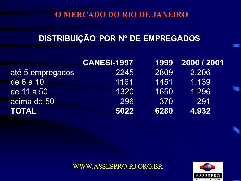 O MERCADO DO RIO DE JANEIRO DISTRIBUIÇÃO POR Nº DE EMPREGADOS