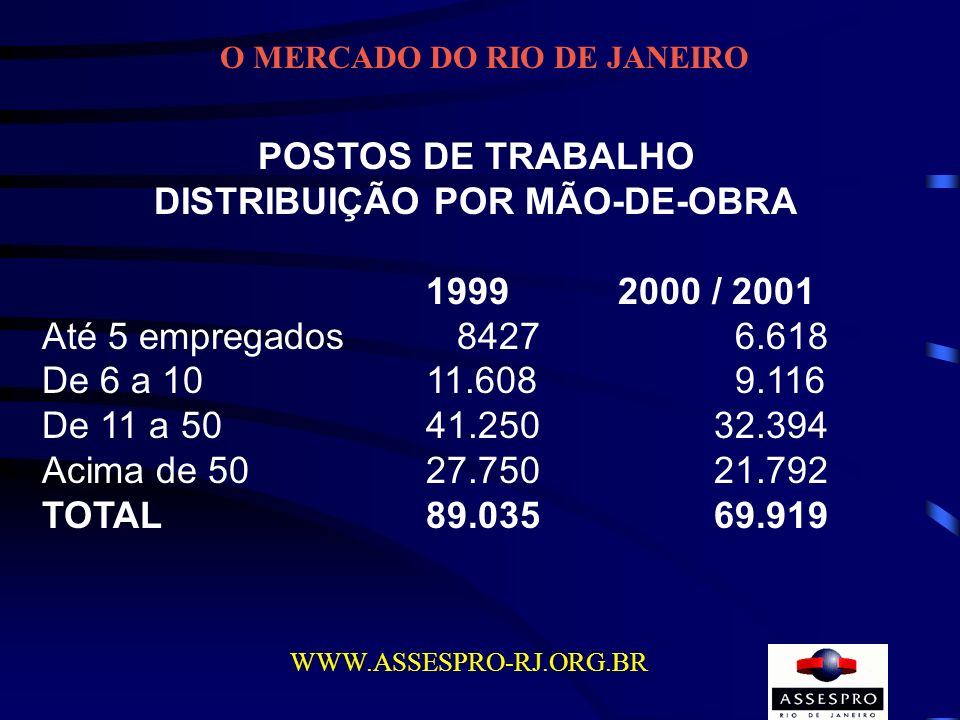 O MERCADO DO RIO DE JANEIRO DISTRIBUIÇÃO POR MÃO-DE-OBRA