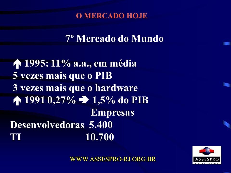 3 vezes mais que o hardware  1991 0,27%  1,5% do PIB Empresas