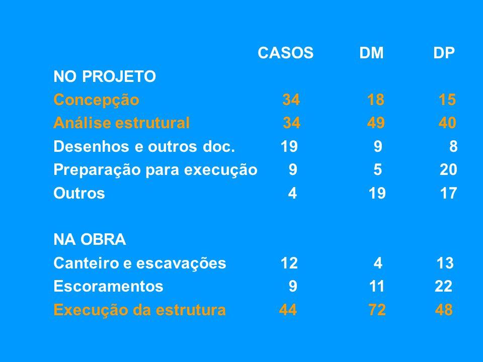 CASOS DM DP NO PROJETO. Concepção 34 18 15.