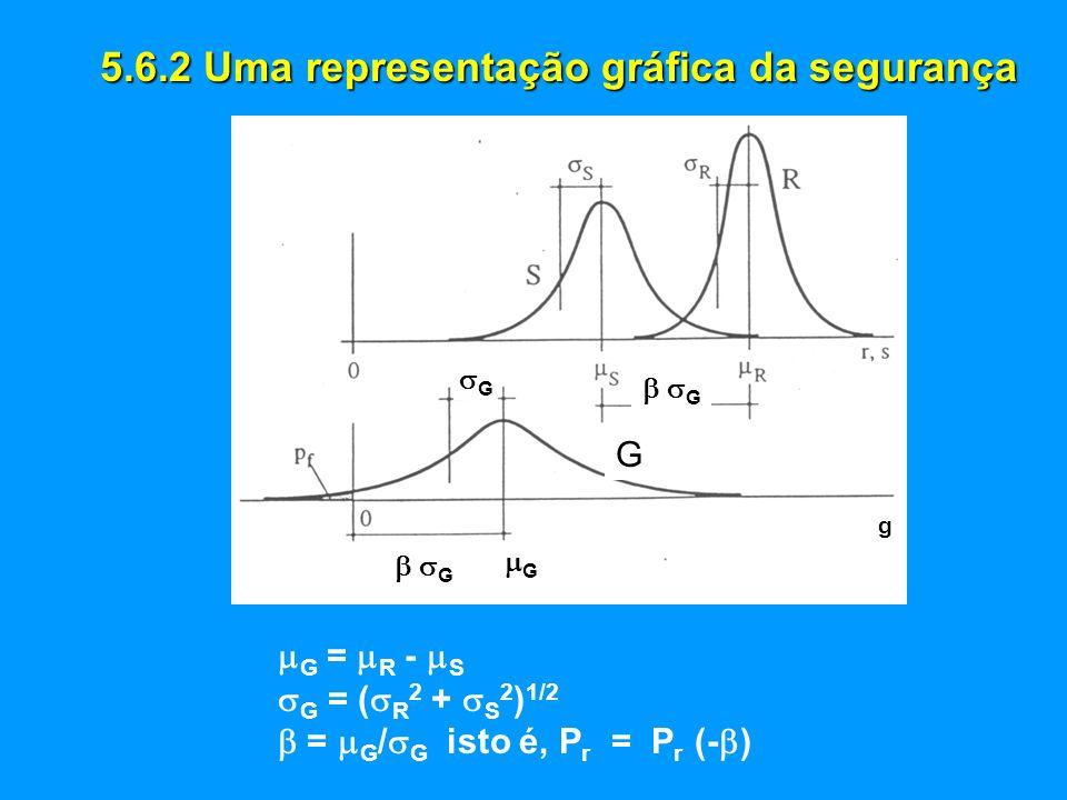 5.6.2 Uma representação gráfica da segurança