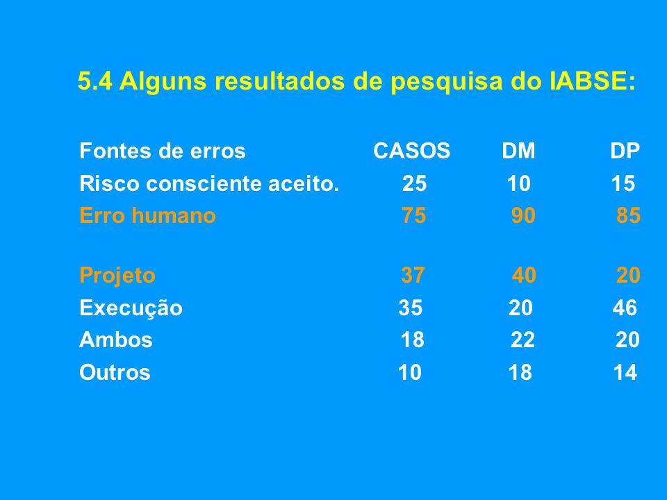 5.4 Alguns resultados de pesquisa do IABSE: