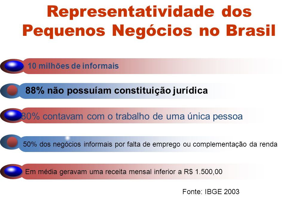 Representatividade dos Pequenos Negócios no Brasil