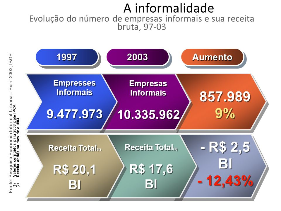 A informalidade Evolução do número de empresas informais e sua receita bruta, 97-03