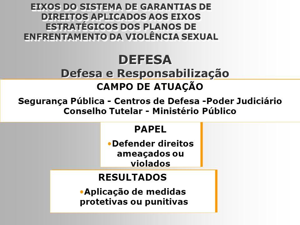 DEFESA Defesa e Responsabilização CAMPO DE ATUAÇÃO PAPEL RESULTADOS