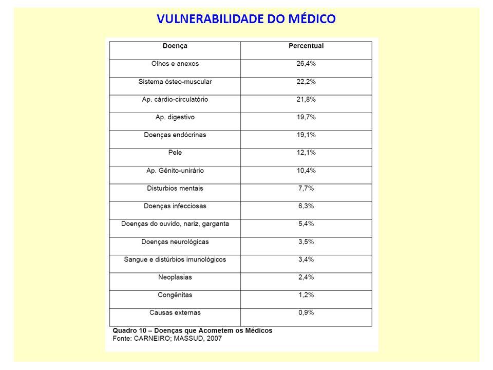VULNERABILIDADE DO MÉDICO