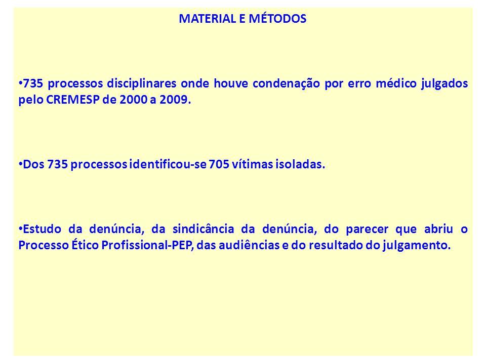 MATERIAL E MÉTODOS 735 processos disciplinares onde houve condenação por erro médico julgados pelo CREMESP de 2000 a 2009.