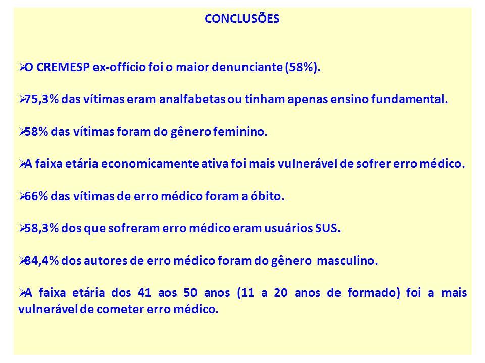 CONCLUSÕES O CREMESP ex-offício foi o maior denunciante (58%). 75,3% das vítimas eram analfabetas ou tinham apenas ensino fundamental.
