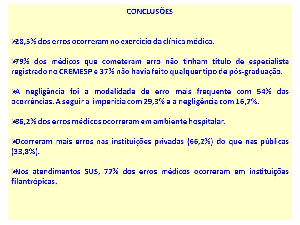 CONCLUSÕES 28,5% dos erros ocorreram no exercício da clínica médica.