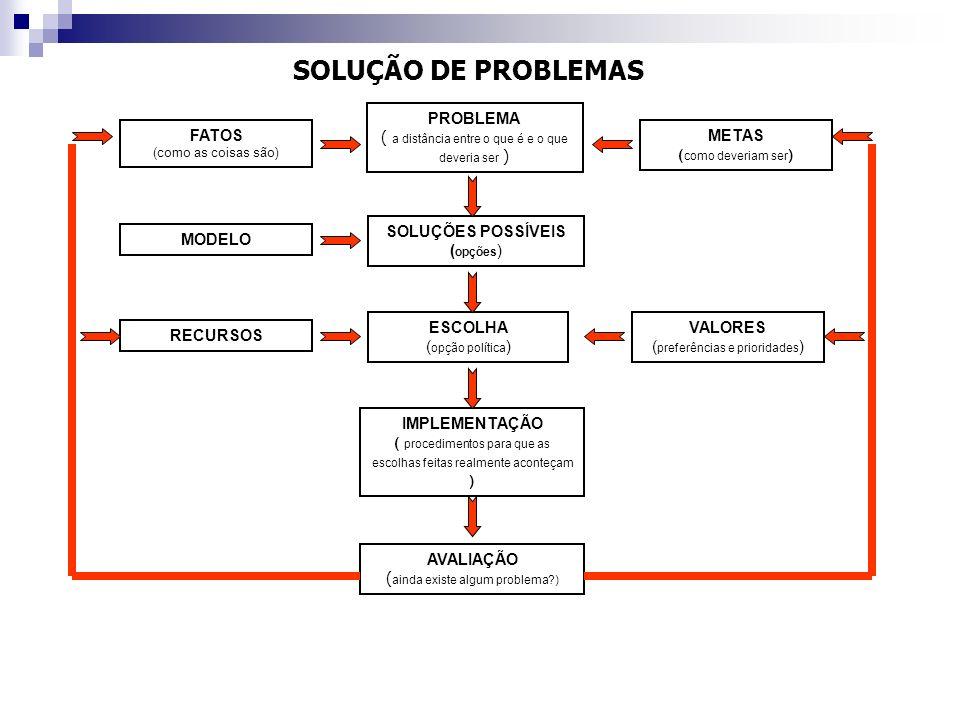 SOLUÇÃO DE PROBLEMAS PROBLEMA