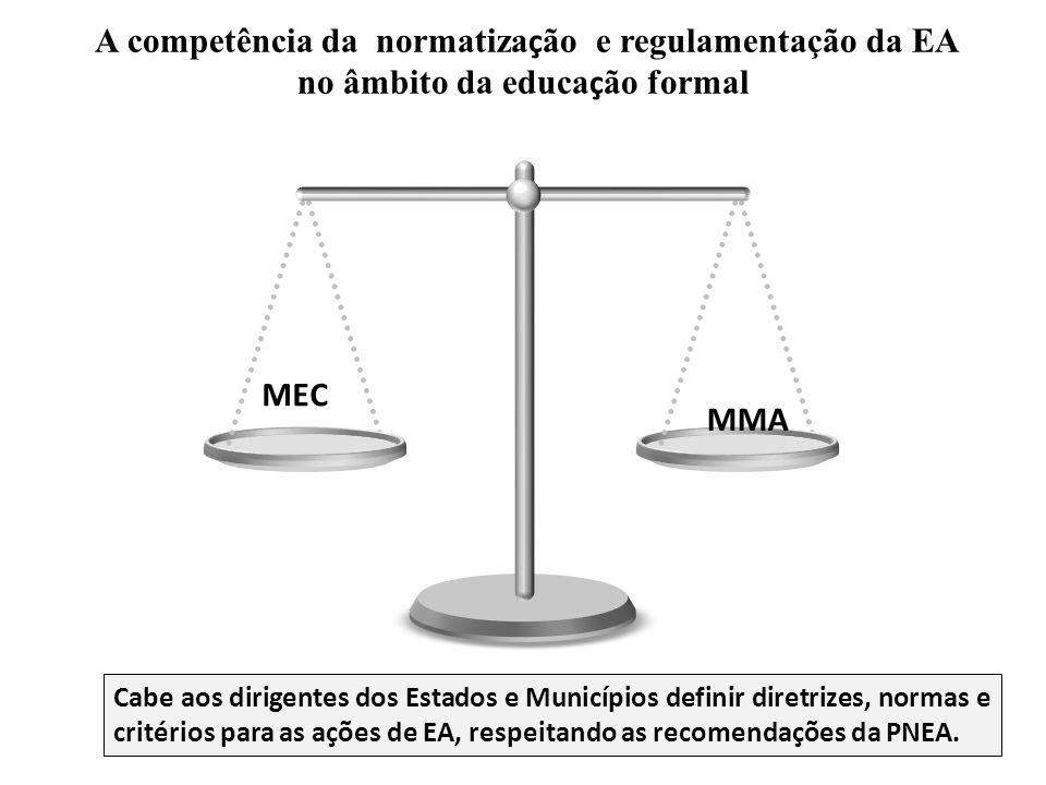 A competência da normatização e regulamentação da EA