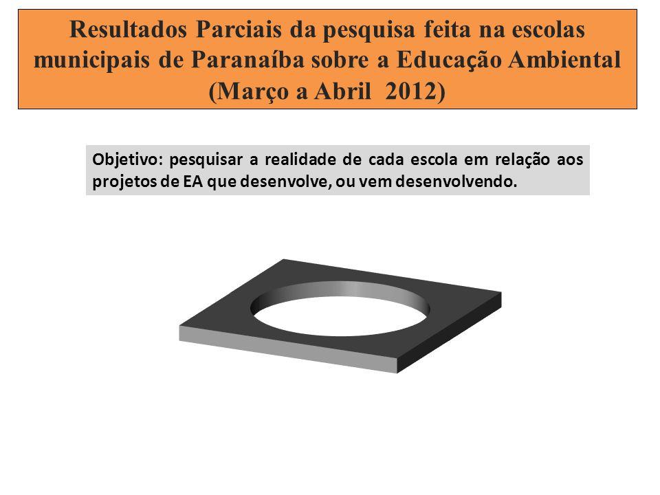 Resultados Parciais da pesquisa feita na escolas municipais de Paranaíba sobre a Educação Ambiental (Março a Abril 2012)
